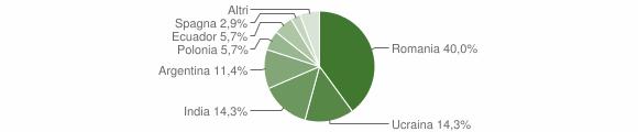 Grafico cittadinanza stranieri - Mammola 2011