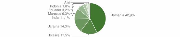 Grafico cittadinanza stranieri - Mammola 2014