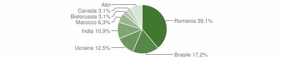 Grafico cittadinanza stranieri - Mammola 2018