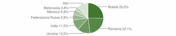 Grafico cittadinanza stranieri - Mammola 2019