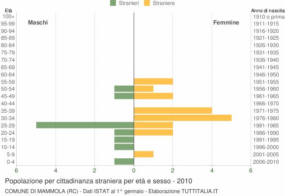 Grafico cittadini stranieri - Mammola 2010