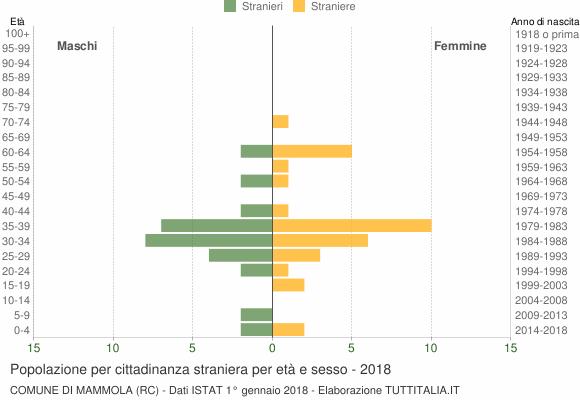 Grafico cittadini stranieri - Mammola 2018