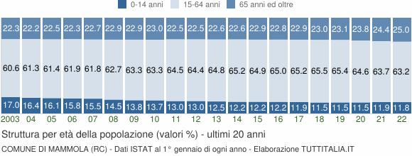 Grafico struttura della popolazione Comune di Mammola (RC)