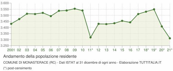 Andamento popolazione Comune di Monasterace (RC)
