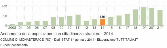 Grafico andamento popolazione stranieri Comune di Monasterace (RC)