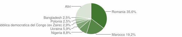 Grafico cittadinanza stranieri - Monasterace 2017