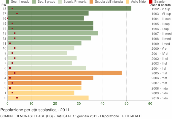 Grafico Popolazione in età scolastica - Monasterace 2011