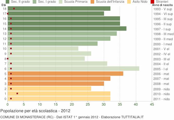 Grafico Popolazione in età scolastica - Monasterace 2012