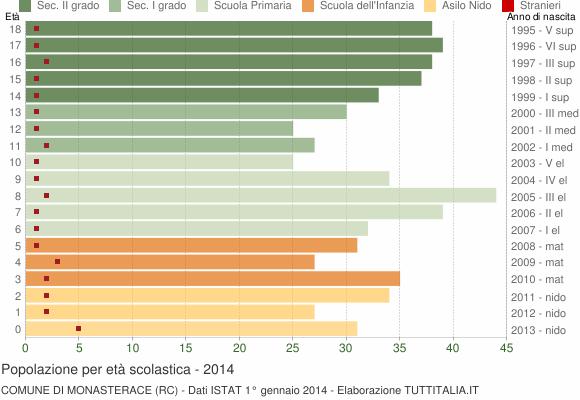 Grafico Popolazione in età scolastica - Monasterace 2014