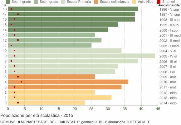Grafico Popolazione in età scolastica - Monasterace 2015