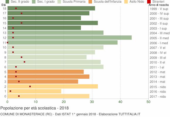 Grafico Popolazione in età scolastica - Monasterace 2018