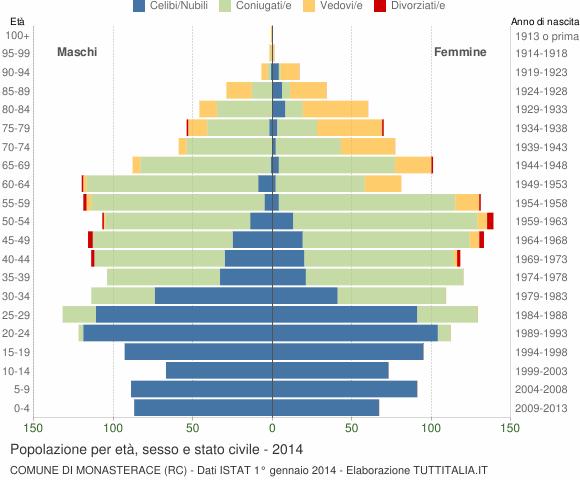 Grafico Popolazione per età, sesso e stato civile Comune di Monasterace (RC)