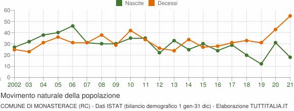Grafico movimento naturale della popolazione Comune di Monasterace (RC)