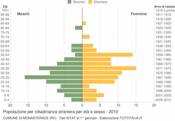 Grafico cittadini stranieri - Monasterace 2010