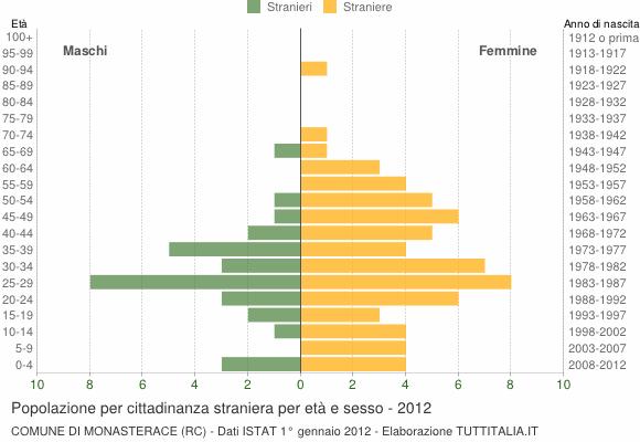 Grafico cittadini stranieri - Monasterace 2012