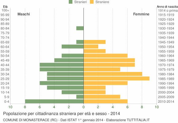 Grafico cittadini stranieri - Monasterace 2014