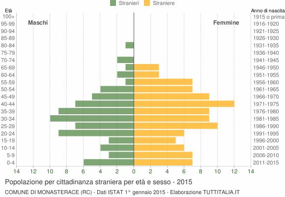 Grafico cittadini stranieri - Monasterace 2015