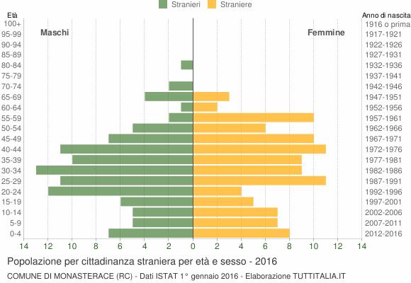 Grafico cittadini stranieri - Monasterace 2016