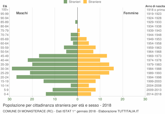 Grafico cittadini stranieri - Monasterace 2018