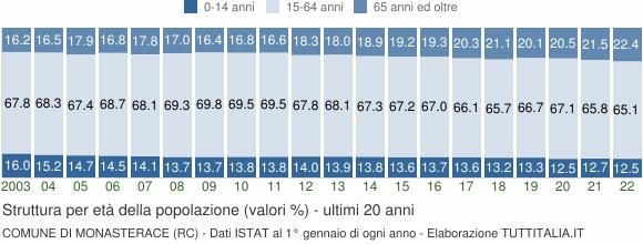 Grafico struttura della popolazione Comune di Monasterace (RC)