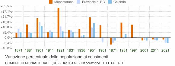 Grafico variazione percentuale della popolazione Comune di Monasterace (RC)