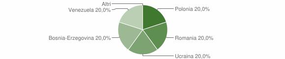 Grafico cittadinanza stranieri - Panettieri 2011