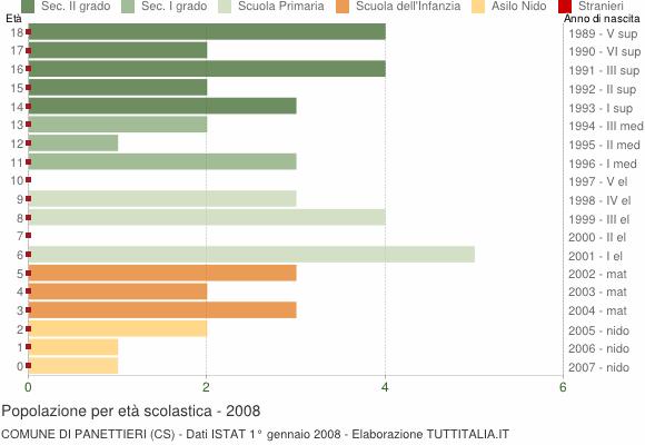 Grafico Popolazione in età scolastica - Panettieri 2008