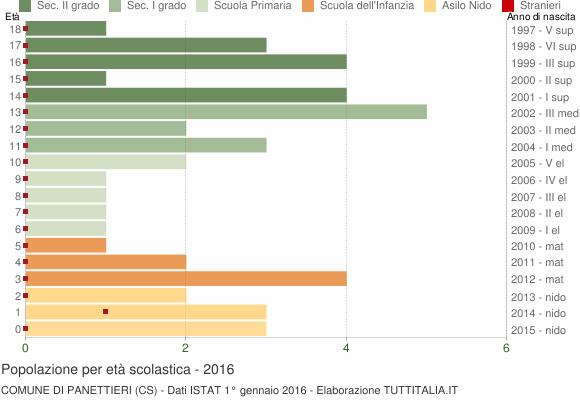 Grafico Popolazione in età scolastica - Panettieri 2016