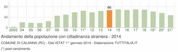 Grafico andamento popolazione stranieri Comune di Calanna (RC)