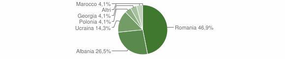 Grafico cittadinanza stranieri - Calanna 2009