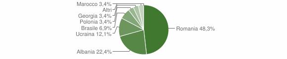 Grafico cittadinanza stranieri - Calanna 2010