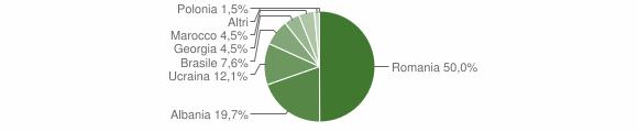 Grafico cittadinanza stranieri - Calanna 2014