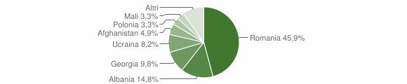 Grafico cittadinanza stranieri - Calanna 2019