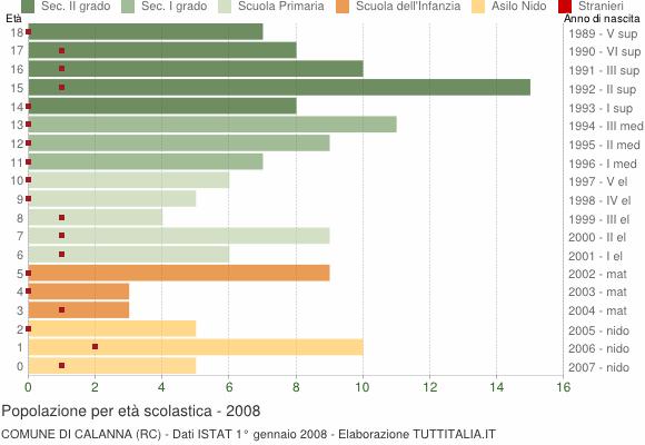 Grafico Popolazione in età scolastica - Calanna 2008