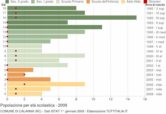 Grafico Popolazione in età scolastica - Calanna 2009