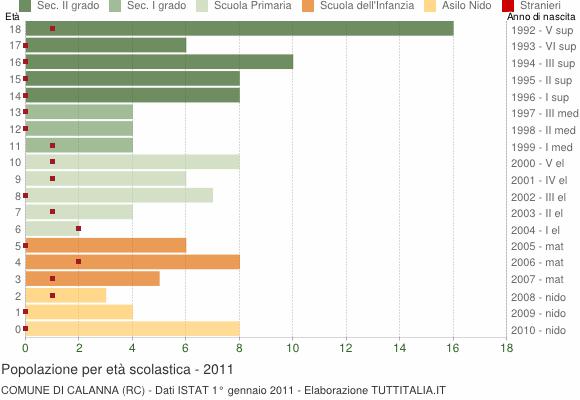 Grafico Popolazione in età scolastica - Calanna 2011