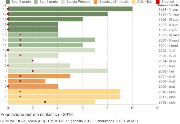 Grafico Popolazione in età scolastica - Calanna 2013