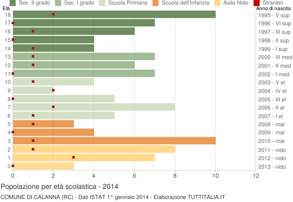 Grafico Popolazione in età scolastica - Calanna 2014