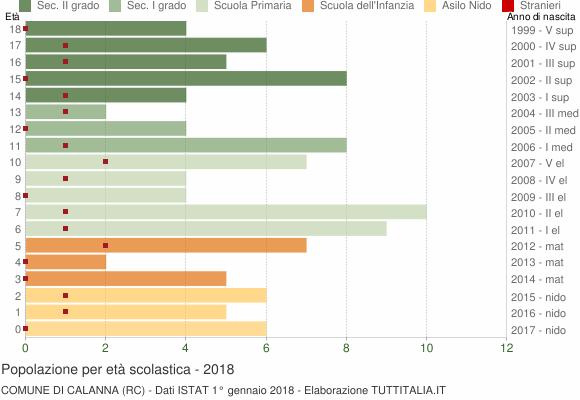 Grafico Popolazione in età scolastica - Calanna 2018