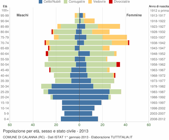 Grafico Popolazione per età, sesso e stato civile Comune di Calanna (RC)