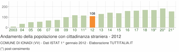 Grafico andamento popolazione stranieri Comune di Ionadi (VV)
