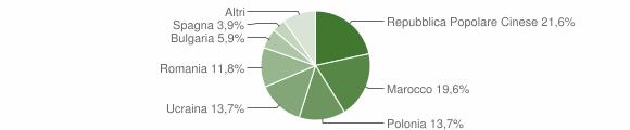Grafico cittadinanza stranieri - Ionadi 2005