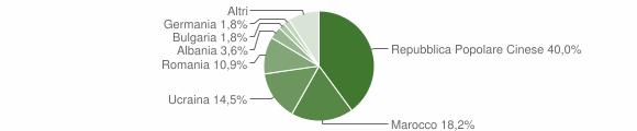 Grafico cittadinanza stranieri - Ionadi 2006