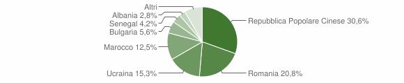 Grafico cittadinanza stranieri - Ionadi 2008