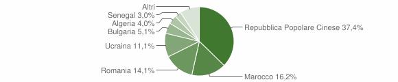 Grafico cittadinanza stranieri - Ionadi 2009
