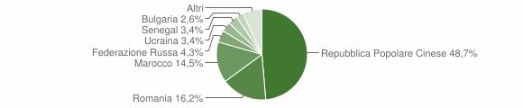 Grafico cittadinanza stranieri - Ionadi 2010