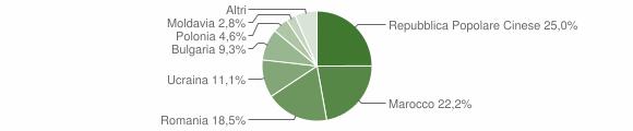 Grafico cittadinanza stranieri - Ionadi 2012
