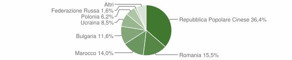 Grafico cittadinanza stranieri - Ionadi 2013