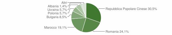 Grafico cittadinanza stranieri - Ionadi 2014
