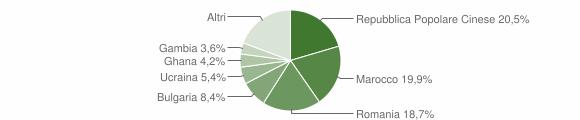 Grafico cittadinanza stranieri - Ionadi 2019